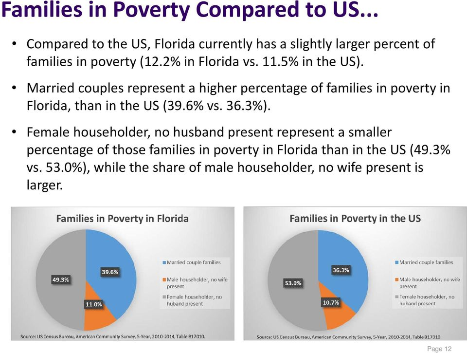 5% in the US). Married couples represent a higher percentage of families in poverty in Florida, than in the US (39.6% vs. 36.