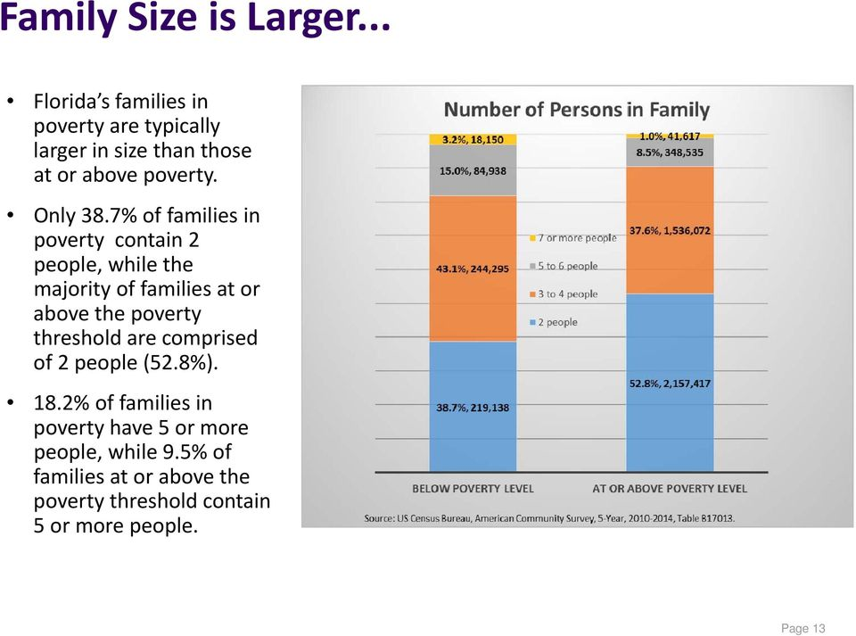 7% of families in poverty contain 2 people, while the majority of families at or above the poverty