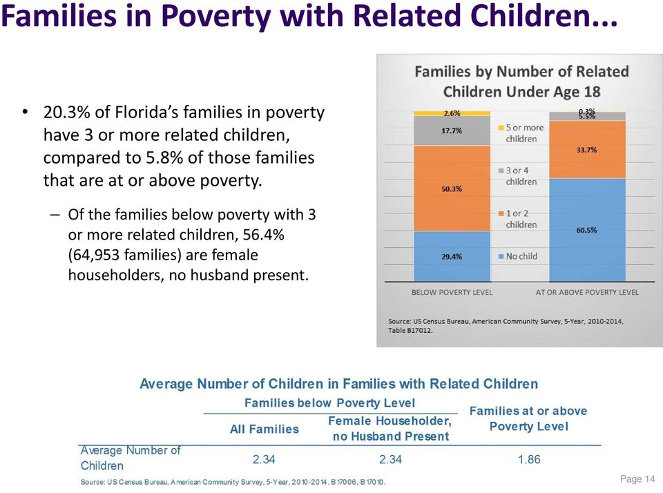 5.8% of those families that are at or above poverty.