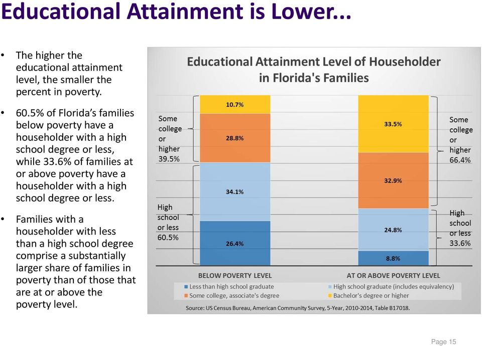 6% of families at or above poverty have a householder with a high school degree or less.