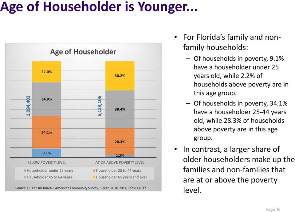 Of households in poverty, 34.1% have a householder 25 44 years old, while 28.