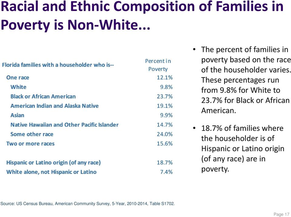 These percentages run from 9.8% for White to 23.7% for Black or African American. 18.