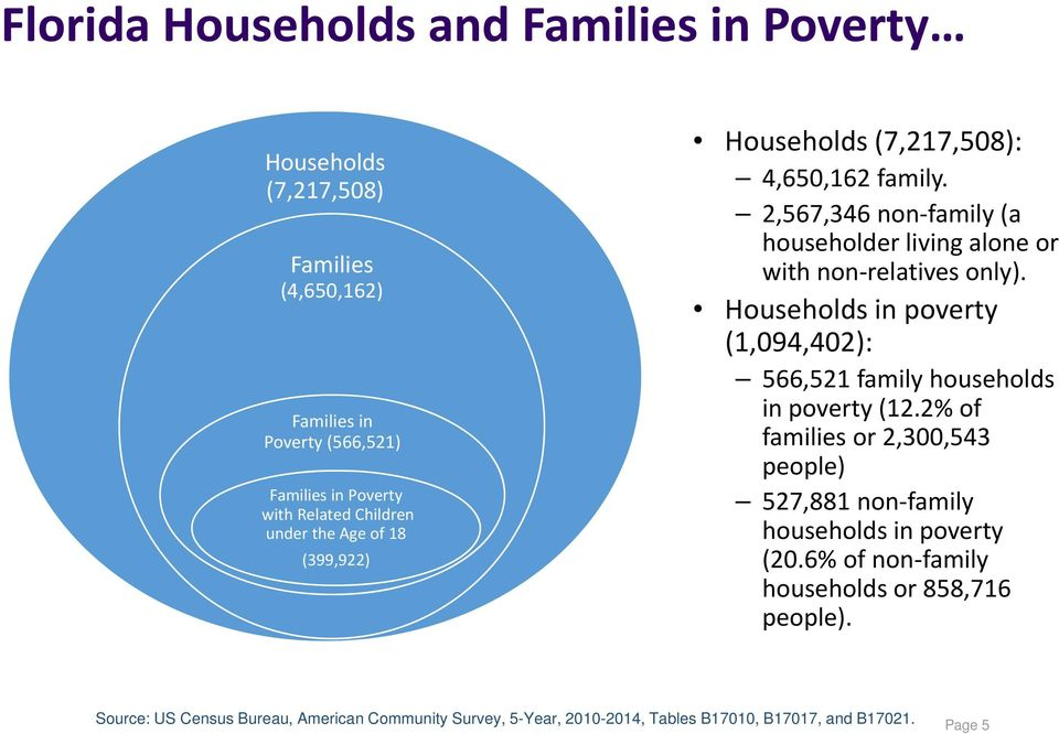 2,567,346 non family (a householder living alone or with non relatives only). Households in poverty (1,094,402): 566,521 family households in poverty (12.