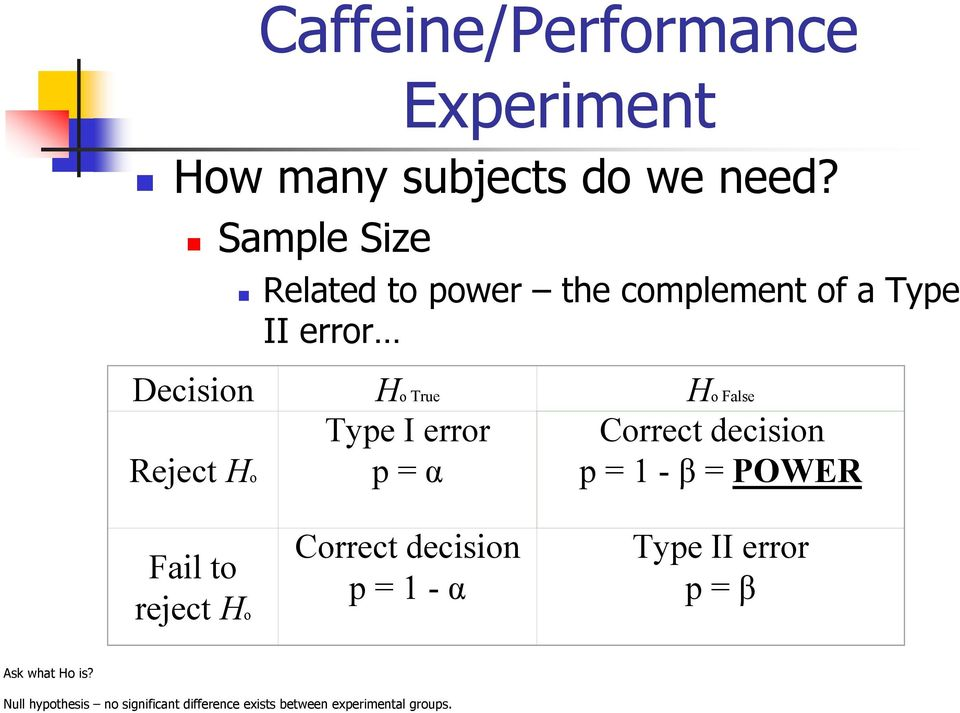 I error Correct decision Reject Ho p = α p = 1 - β = POWER Fail to reject Ho Correct decision