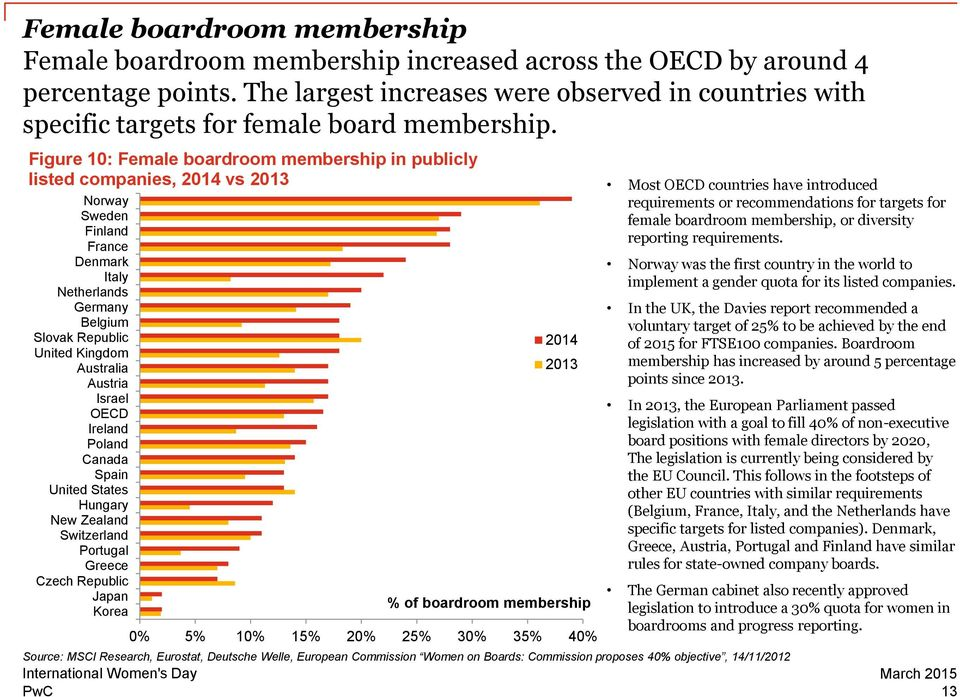 Figure 10: Female boardroom membership in publicly listed companies, 2014 vs 2013 Norway Sweden Finland France Denmark Italy Netherlands Germany Belgium Slovak Republic United Kingdom Australia