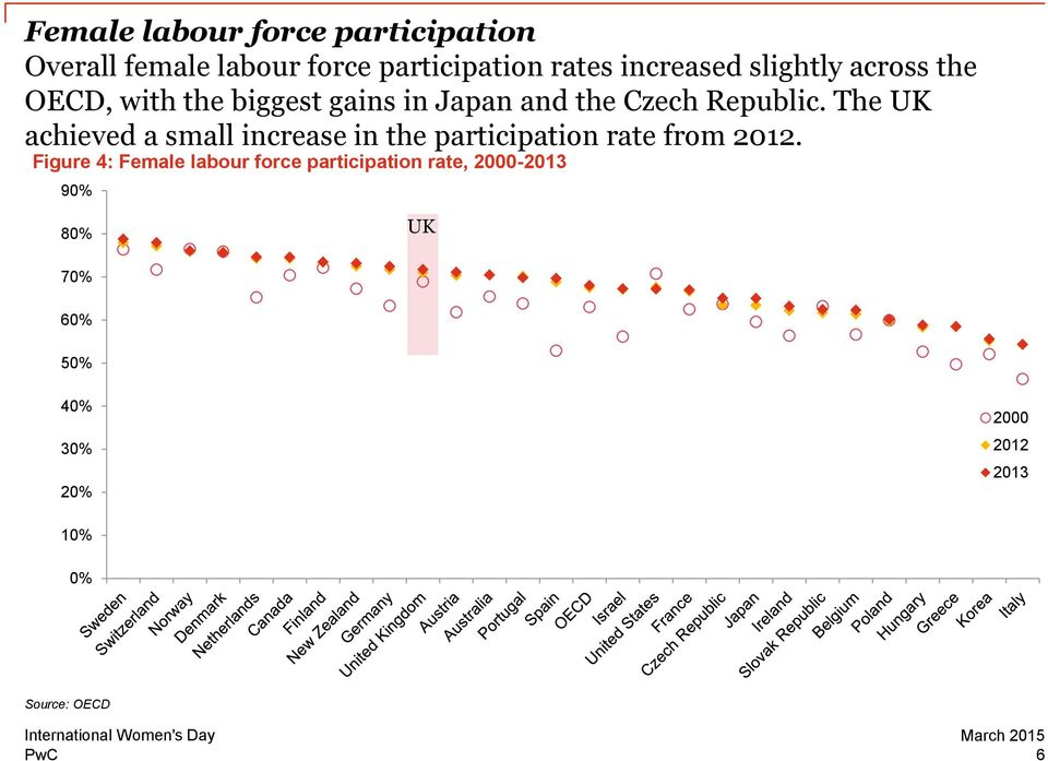 The UK achieved a small increase in the participation rate from 2012.