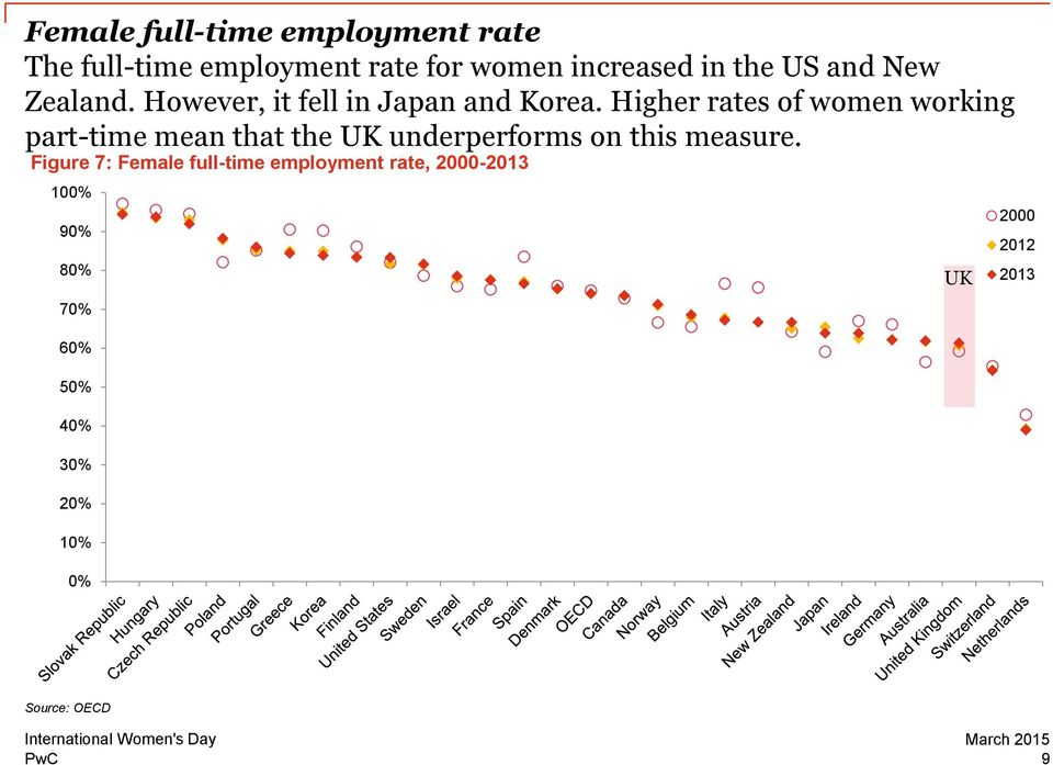Higher rates of women working part-time mean that the UK underperforms on this measure.