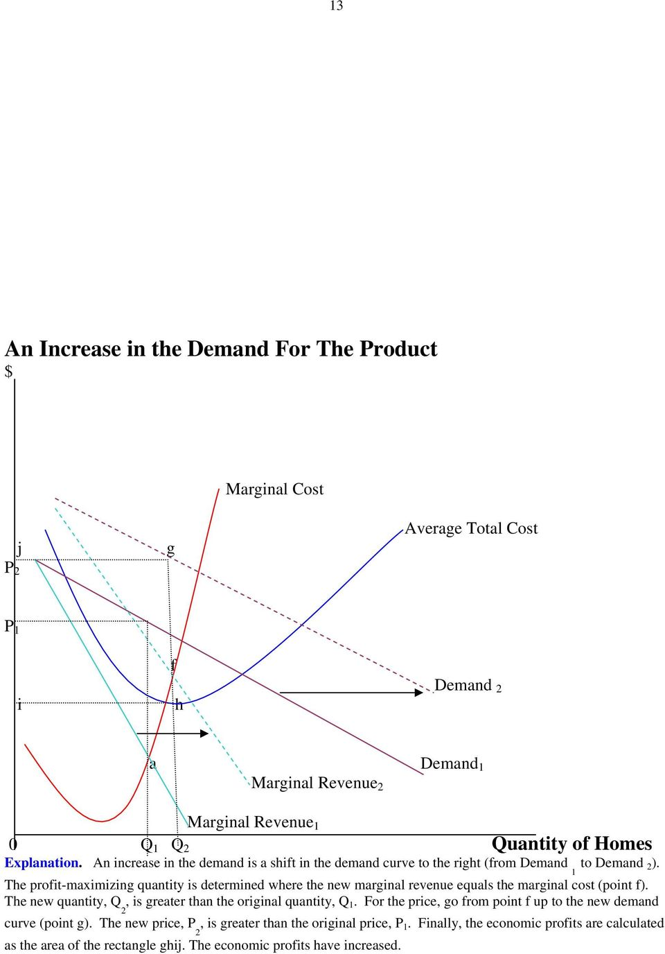 1 The profit-maximizing quantity is determined where the new marginal revenue equals the marginal cost (point f). The new quantity, Q, is greater than the original quantity, Q 1.