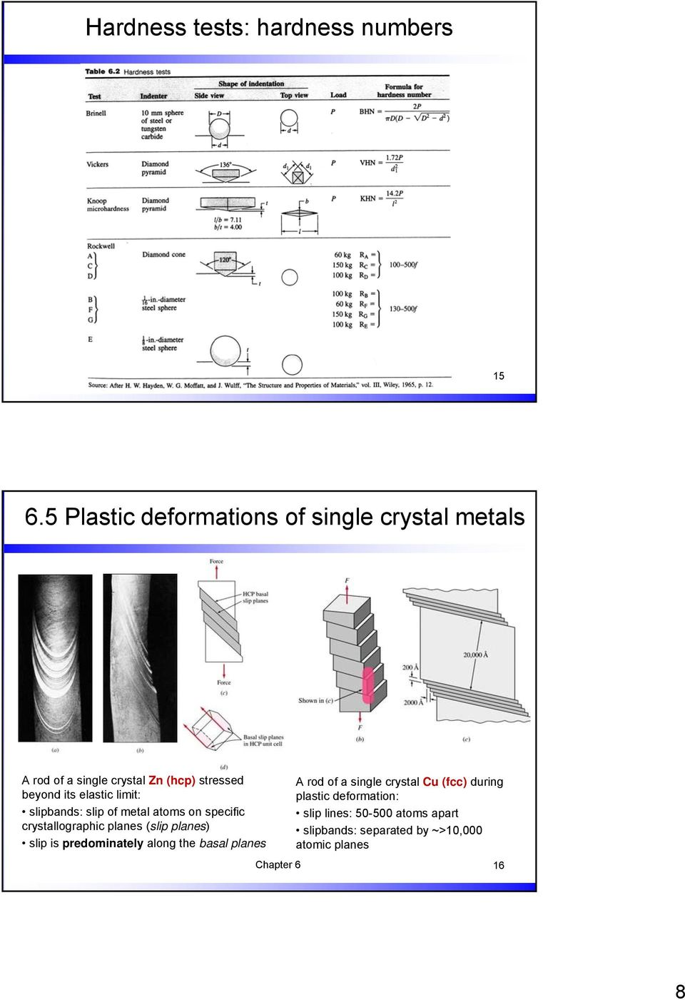 elastic limit: slipbands: slip of metal atoms on specific crystallographic planes (slip planes) slip is