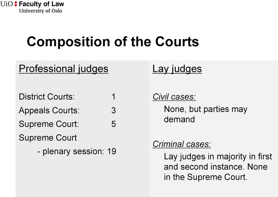 session: 19 Civil cases: None, but parties may demand Criminal cases: