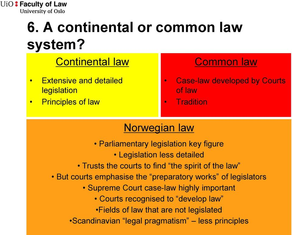 Norwegian law Parliamentary legislation key figure Legislation less detailed Trusts the courts to find the spirit of the law