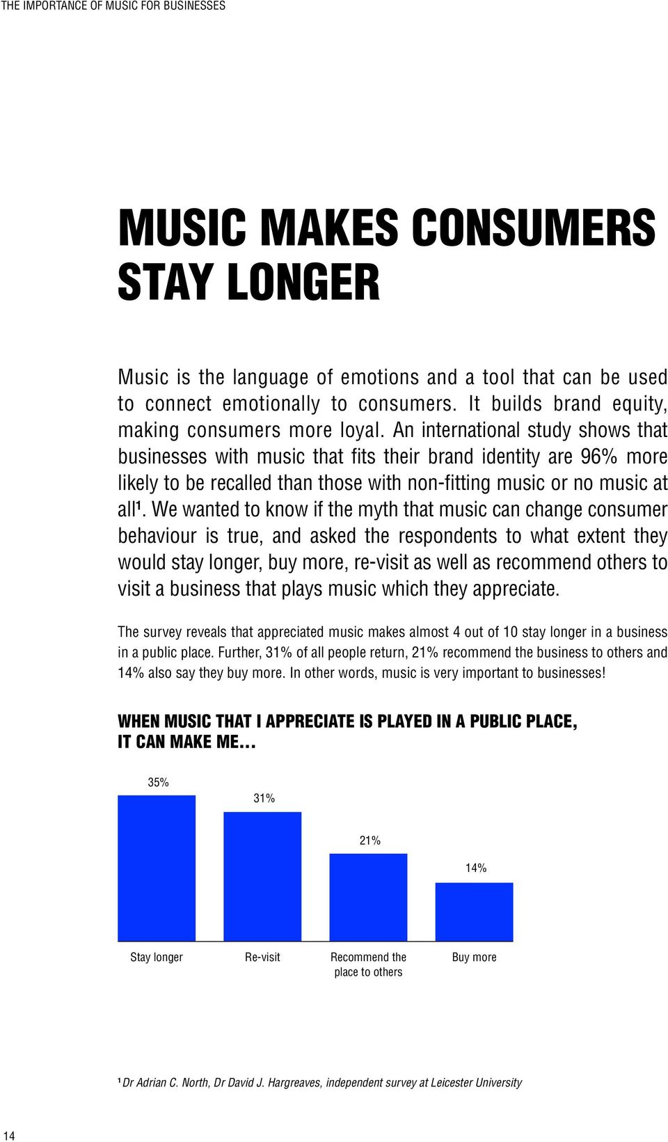 An international study shows that businesses with music that fits their brand identity are 96% more likely to be recalled than those with non-fitting music or no music at all 1.