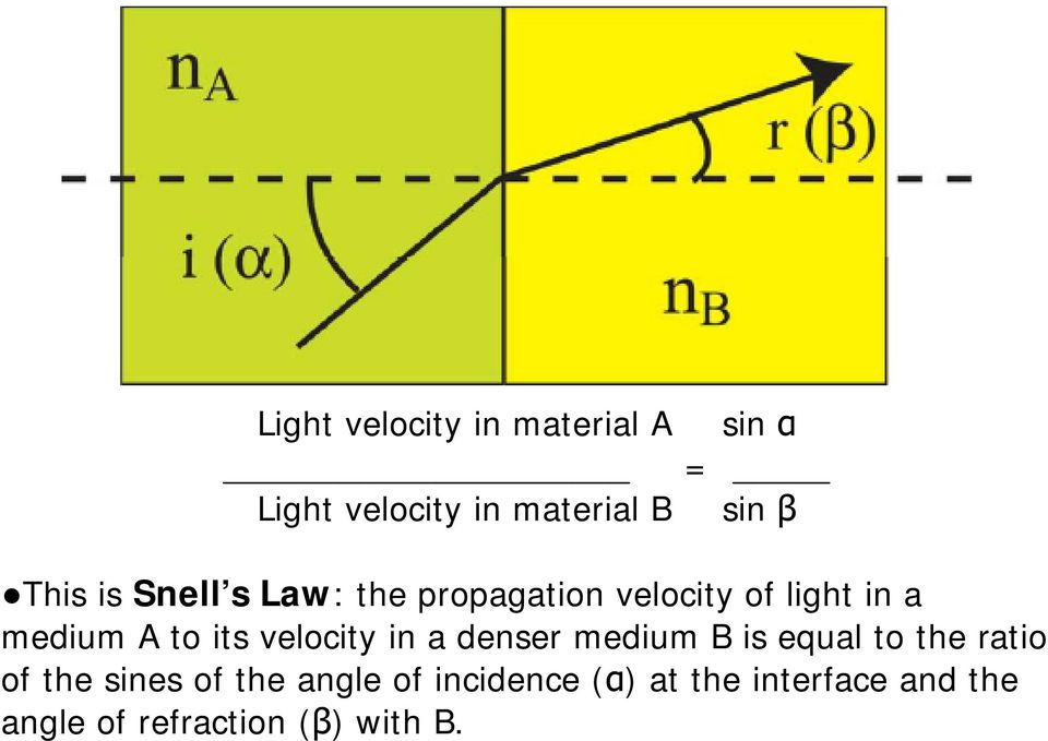 change in direction Light velocity in material A Light velocity in material B sin α = sin β This is Snell s Law: the propagation velocity of light in a