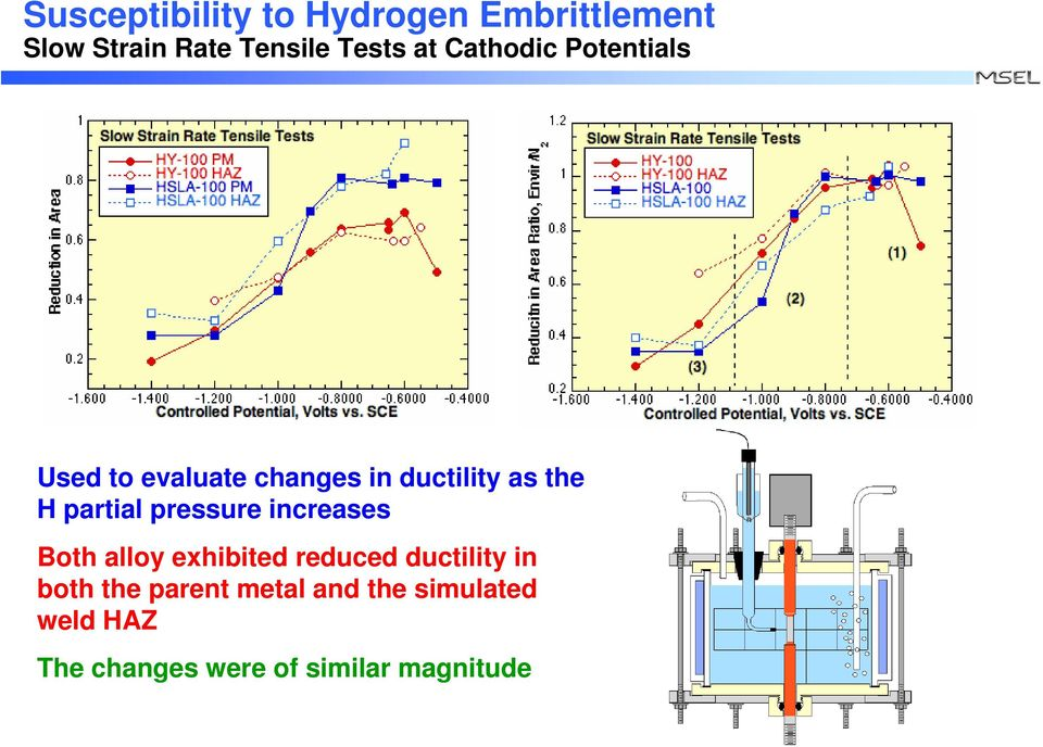 pressure increases Both alloy exhibited reduced ductility in both the