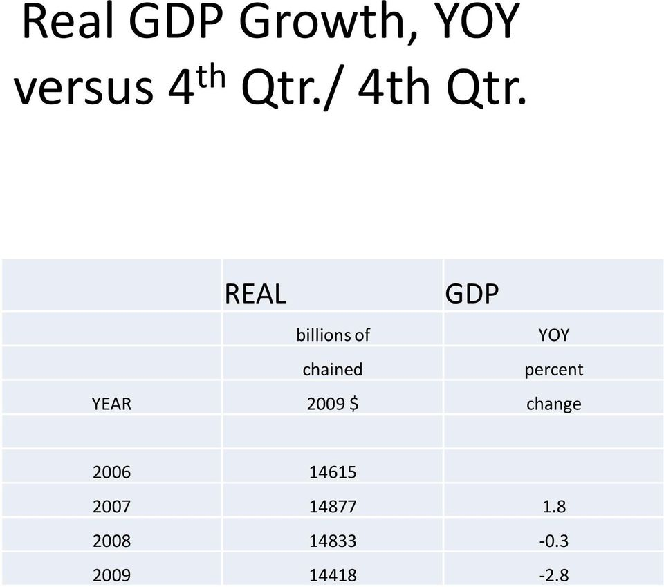 REAL GDP billions of YOY chained percent