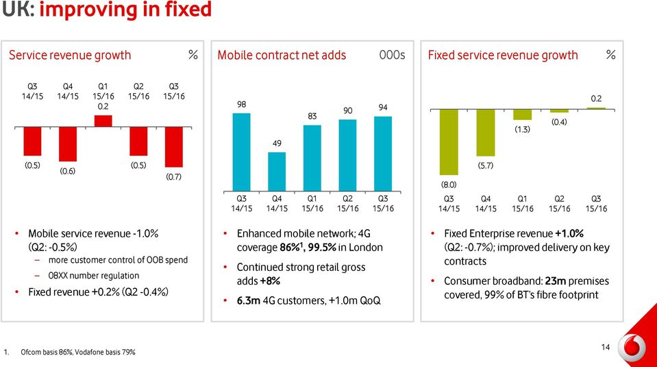 4%) Enhanced mobile network; 4G coverage 86% 1, 99.5% in London Continued strong retail gross adds +8% 6.3m 4G customers, +1.