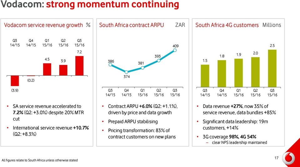 1%), driven by price and data growth Prepaid ARPU stabilising Pricing transformation: 83% of contract customers on new plans Data revenue +27%, now 35% of service revenue,