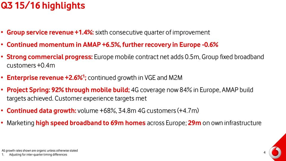 6% 1 ; continued growth in VGE and M2M Project Spring: 92% through mobile build; 4G coverage now 84% in Europe, AMAP build targets achieved.