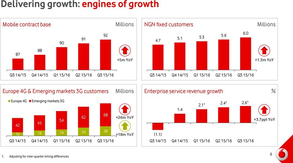 3m YoY Europe 4G & Emerging markets 3G customers Millions Enterprise service revenue growth % Europe