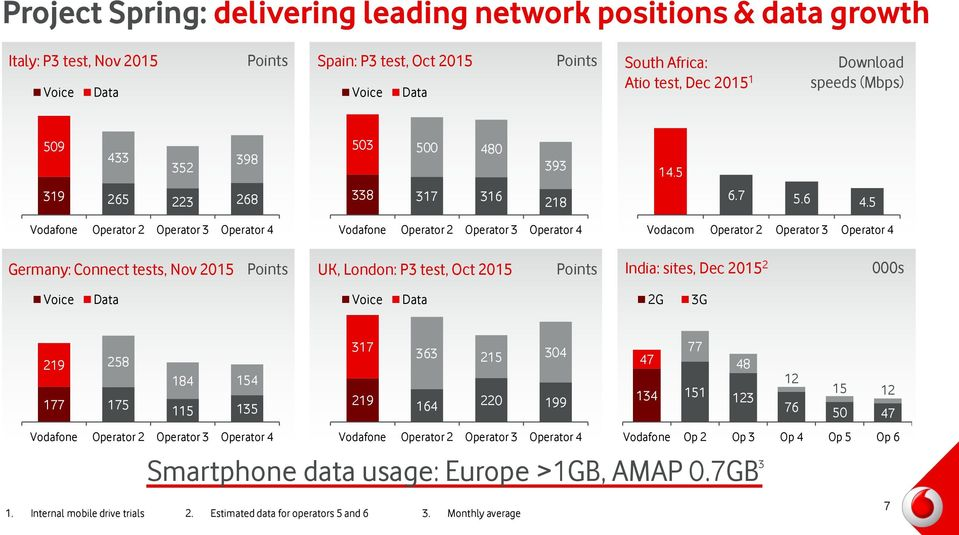 5 Vodafone Operator 2 Operator 3 Operator 4 Vodafone Operator 2 Operator 3 Operator 4 Vodacom Operator 2 Operator 3 Operator 4 Germany: Connect tests, Nov 2015 Points UK, London: P3 test, Oct 2015