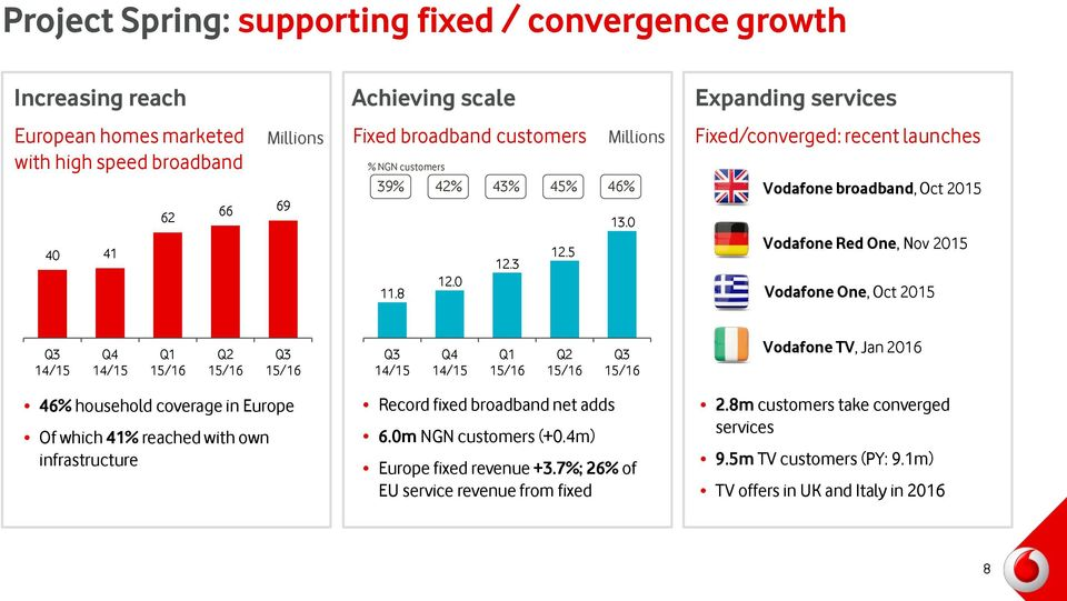 0 Expanding services Fixed/converged: recent launches Vodafone broadband, Oct 2015 Vodafone Red One, Nov 2015 Vodafone One, Oct 2015 Vodafone TV, Jan 2016 46% household coverage