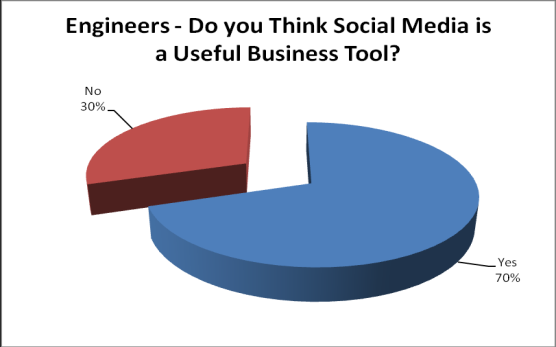 SOCIAL MEDIA IS CONSIDERED A USEFUL TOOL BY ENGINEERS - IF THEY CAN ACCESS IT.