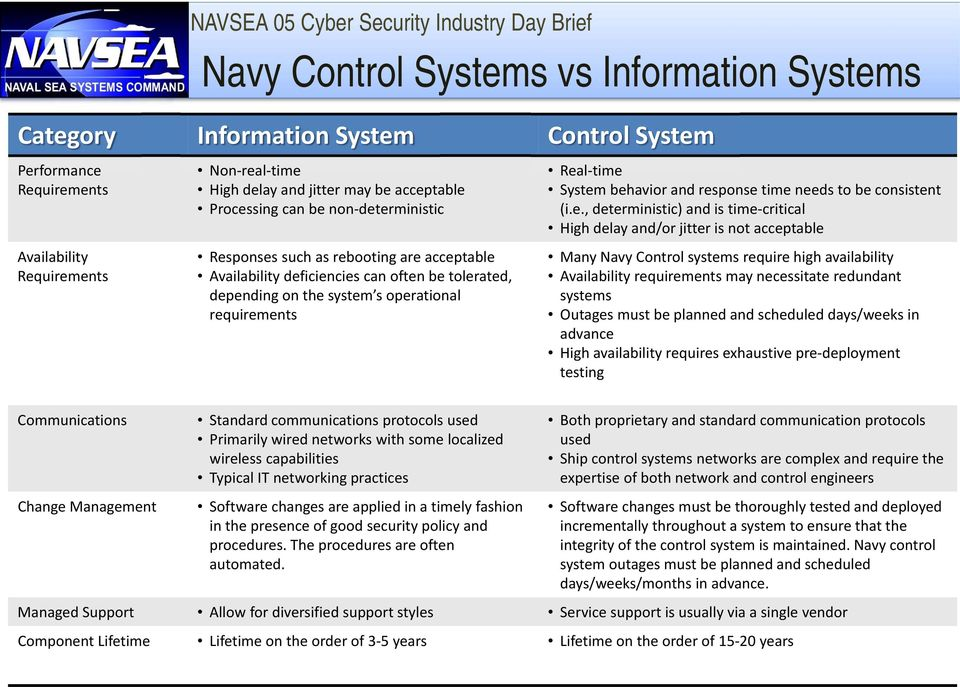 time needs to be consistent (i.e., deterministic) and is time critical High delay and/or jitter is not acceptable Many Navy Control systems require high availability Availability requirements may