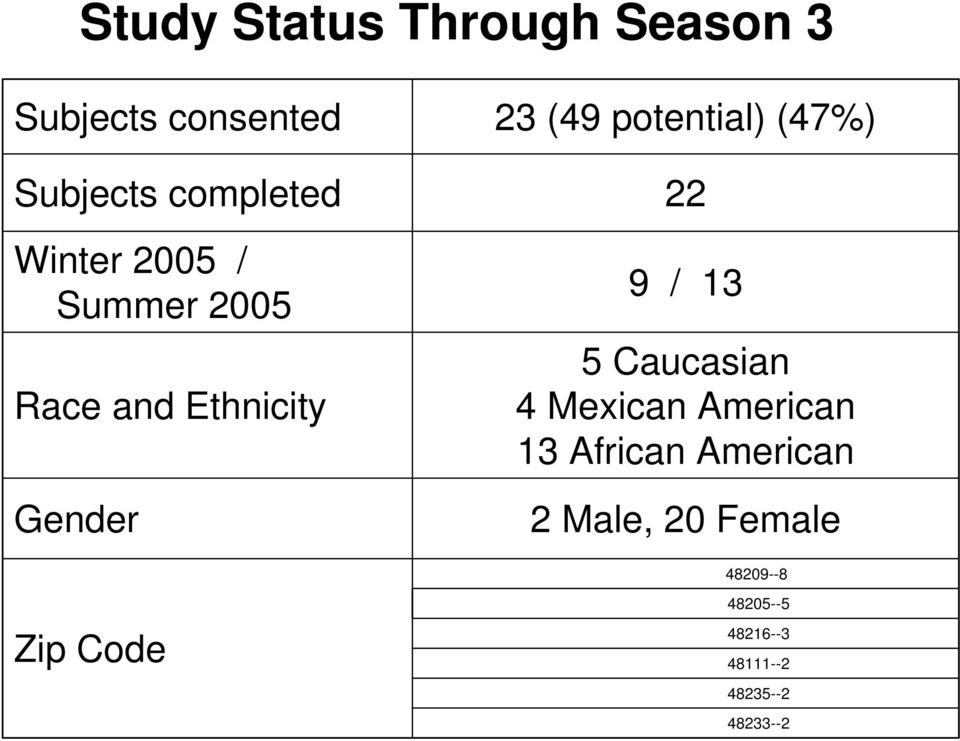 Ethnicity Gender 9 / 13 5 Caucasian 4 Mexican American 13 African