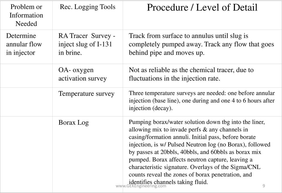 Track any flow that goes behind pipe and moves up. OA- oxygen activation survey Temperature survey Borax Log Not as reliable as the chemical tracer, due to fluctuations in the injection rate.