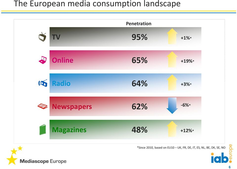 +3%* Newspapers 62% -6%* Magazines 48% +12%*