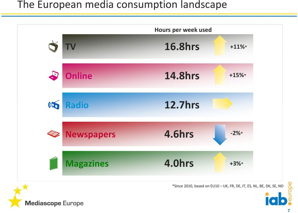 7hrs Newspapers 4.6hrs -2%* Magazines 4.