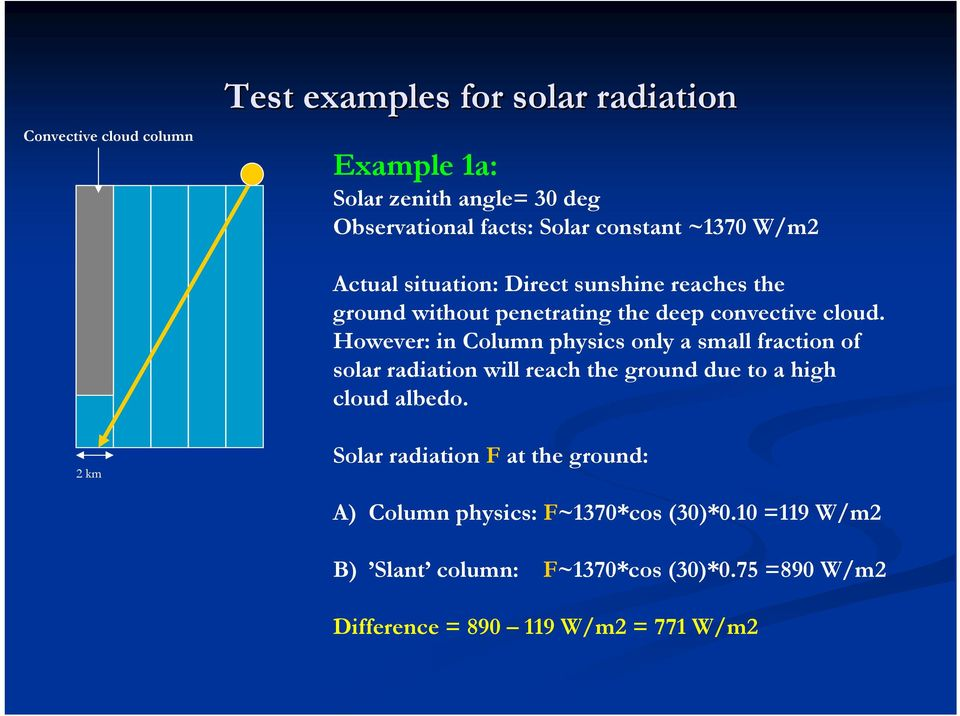 However: in Column physics only a small fraction of solar radiation will reach the ground due to a high cloud albedo.