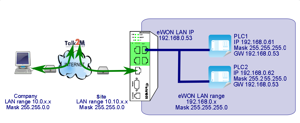 6. Linking ewon and PLC 6.3 Ethernet ISOTCP link configuration 1. If your ewon runs a firmware 6.