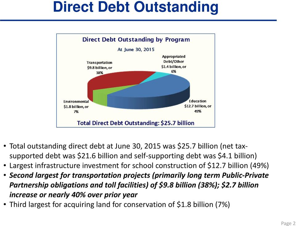 7 billion (49%) Second largest for transportation projects (primarily long term Public Private Partnership obligations and toll