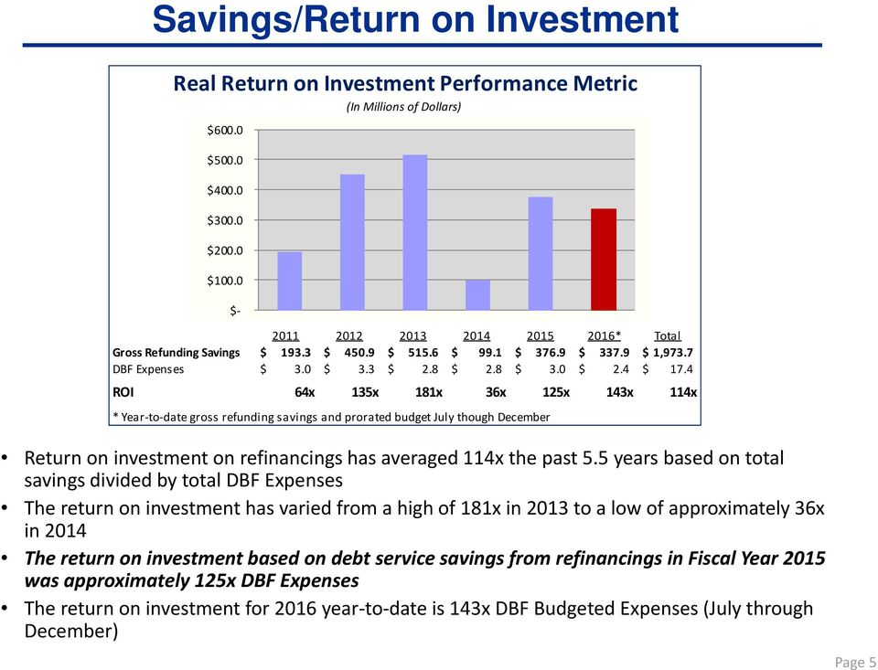 4 ROI 64x 135x 181x 36x 125x 143x 114x * Year to date gross refunding savings and prorated budget July though December Return on investment on refinancings has averaged 114x the past 5.