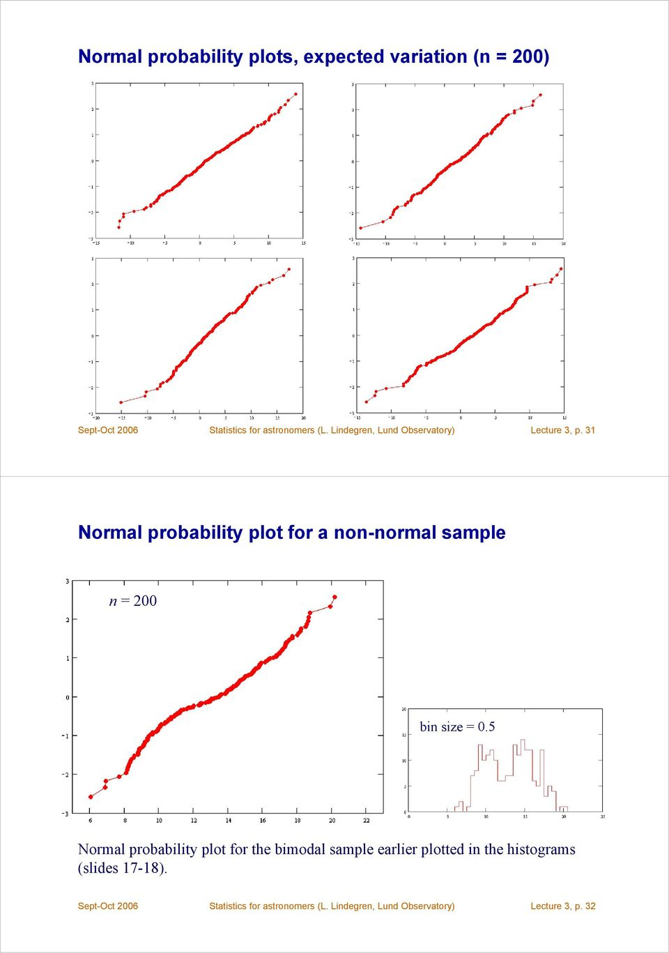 31 Normal probability plot for a non-normal sample n = 200 bin size = 0.