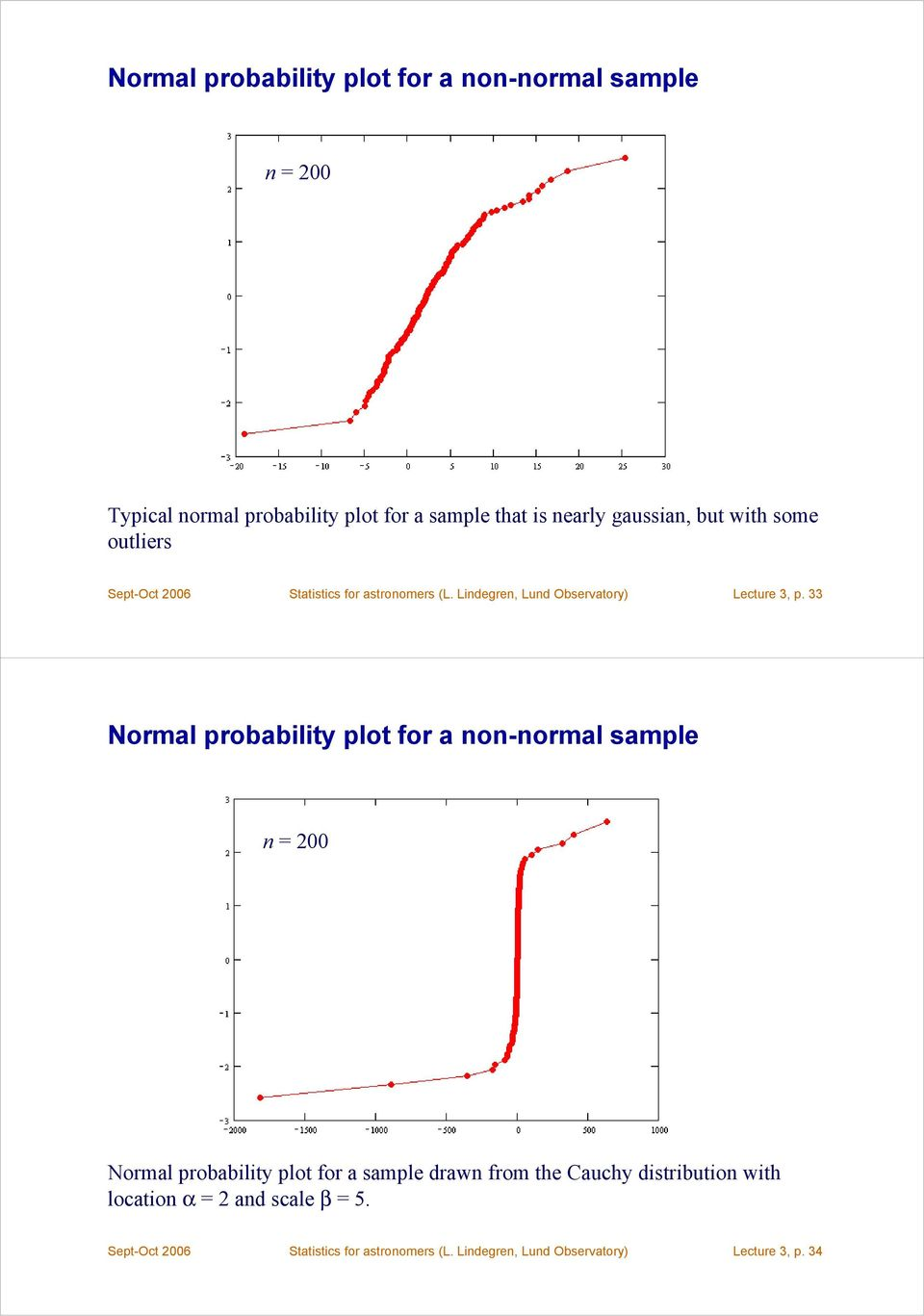 33 Normal probability plot for a non-normal sample n = 200 Normal probability plot for a sample drawn from the Cauchy