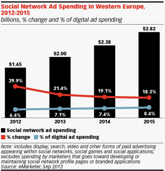Social - Social spending in WE will grow at around 22% in 2014 - Social = mobile (2/3 of revenues are driven by mobile) - FB: > 500 million MAU - Social