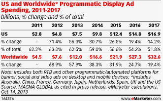 Programmatic and RTB growth World wide programmatic spending growing by 38% to 16,6