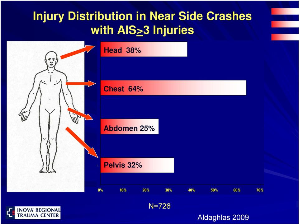 Injuries Head 38% Chest 64%