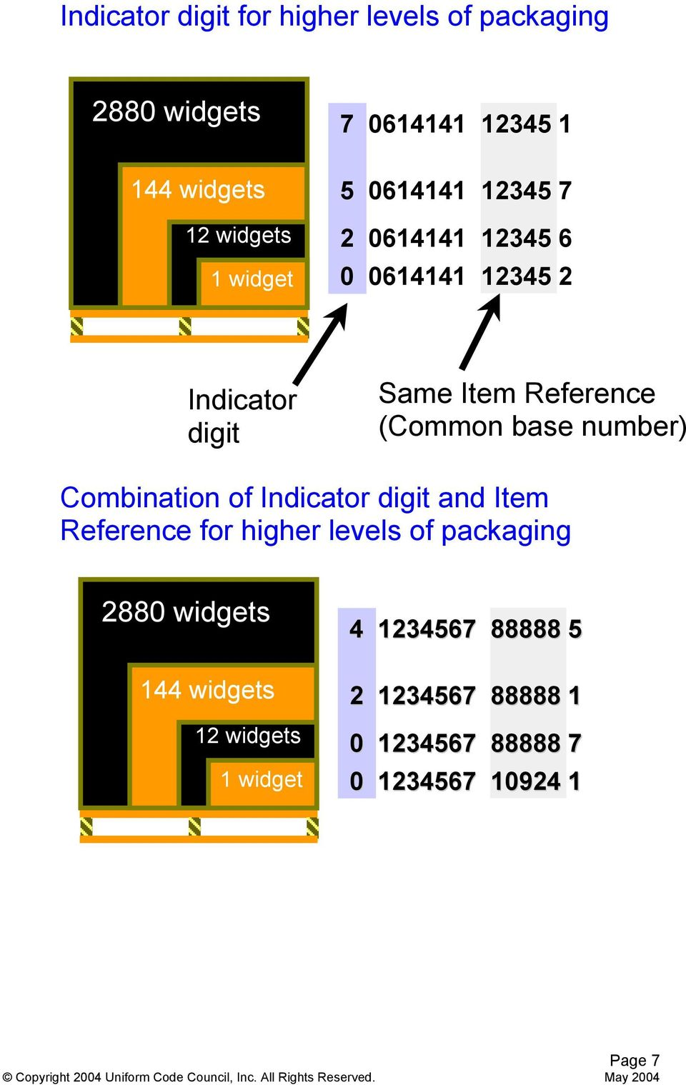 base number) Combination of Indicator digit and Item Reference for higher levels of packaging 2880 widgets