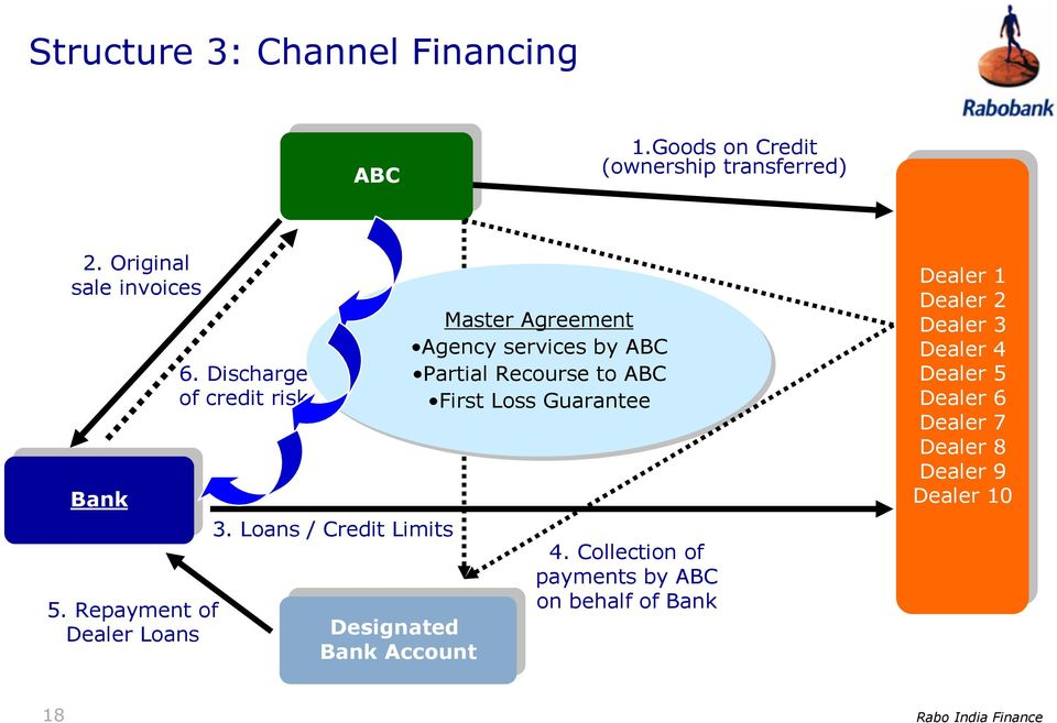 Loans / Credit Limits Designated Designated Bank Bank Account Account Master Agreement Agency services by ABC