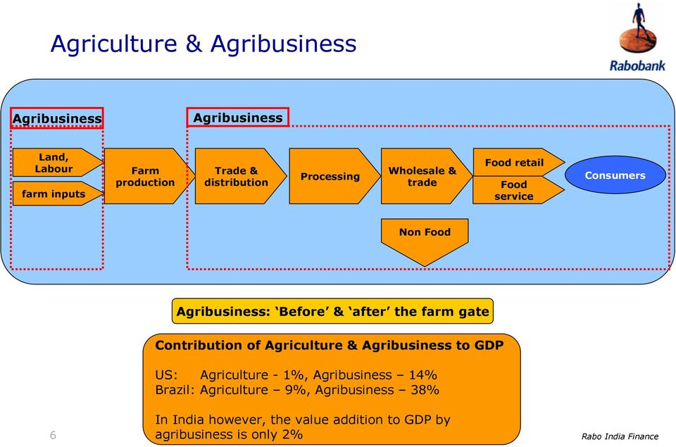 after the farm gate Contribution of Agriculture & Agribusiness to GDP US: Agriculture - 1%, Agribusiness 14%