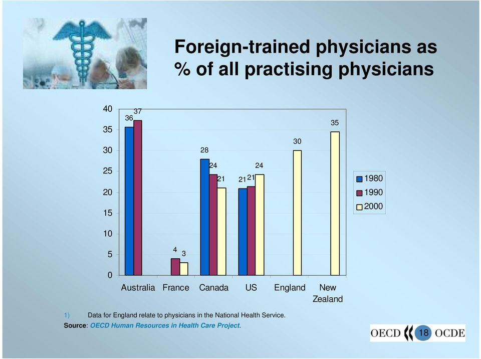 Canada US England New Zealand 1) Data for England relate to physicians in the