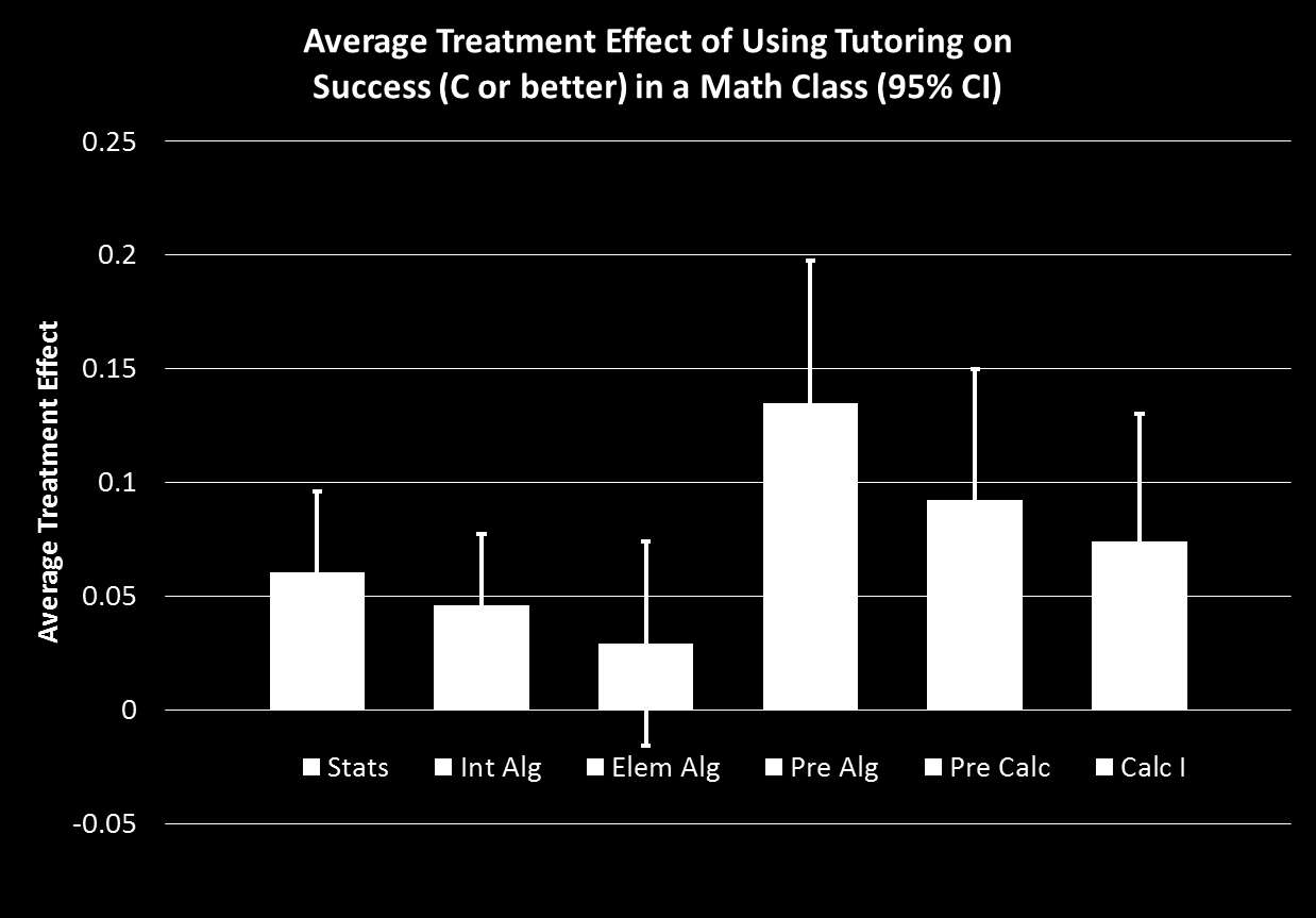 Figure 5: roensity score matching analysis of tutoring use The above chart shows erformance differences between students who were tutored and a comarison grou of students who were not tutored but