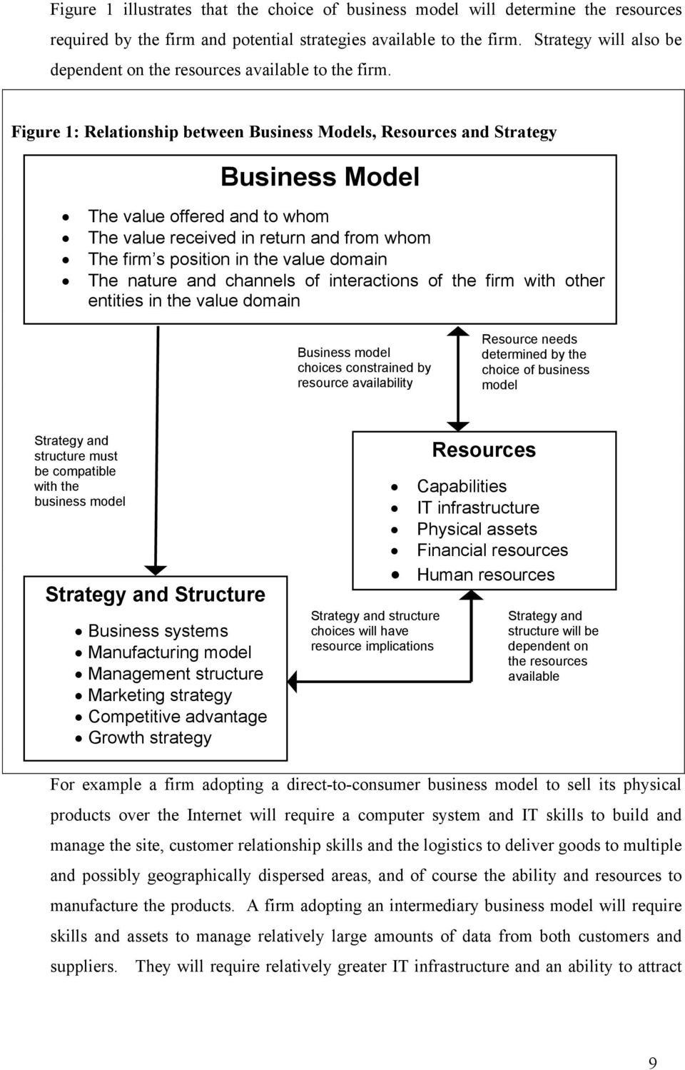 Figure 1: Relationship between Business Models, Resources and Strategy Business Model The value offered and to whom The value received in return and from whom The firm s position in the value domain