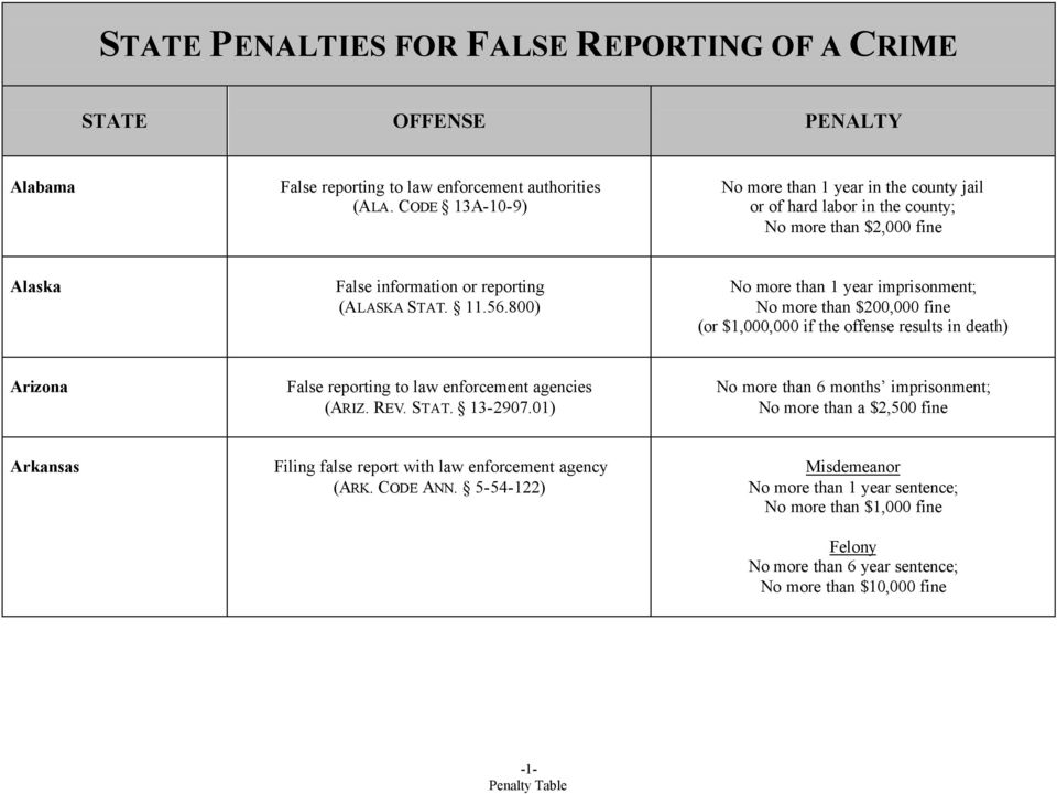 800) No more than $200,000 fine (or $1,000,000 if the offense results in death) Arizona False reporting to law enforcement agencies (ARIZ. REV. STAT. 13-2907.