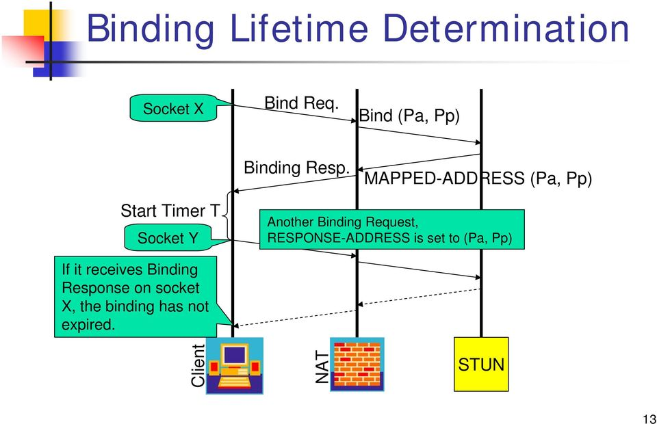 MAPPED-ADDRESS (Pa, Pp) Start Timer T Socket Y Another Binding