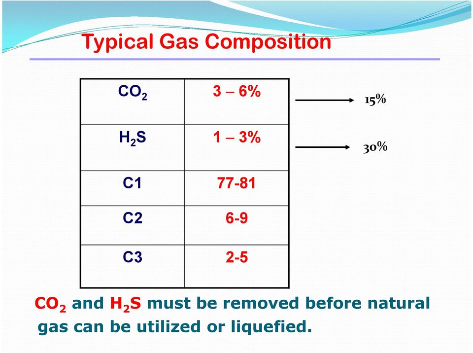 Removal Of Acid Gases From Natural Gas