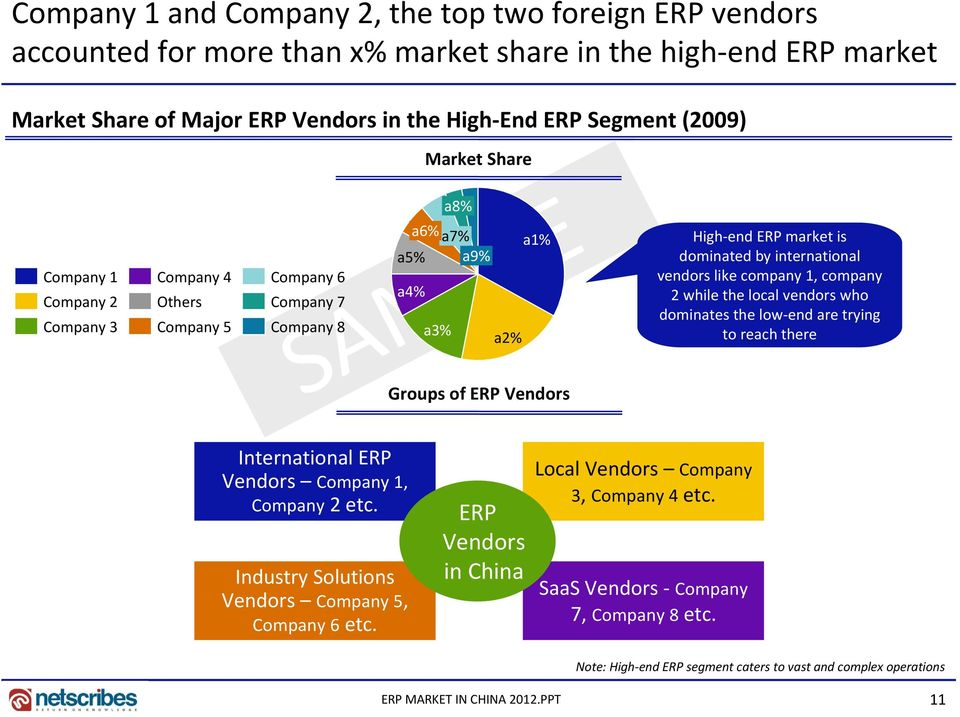 international vendors like company 1, company 2 while the local vendors who dominates the low end are trying to reach there International ERP Vendors Company 1, Company 2 etc.